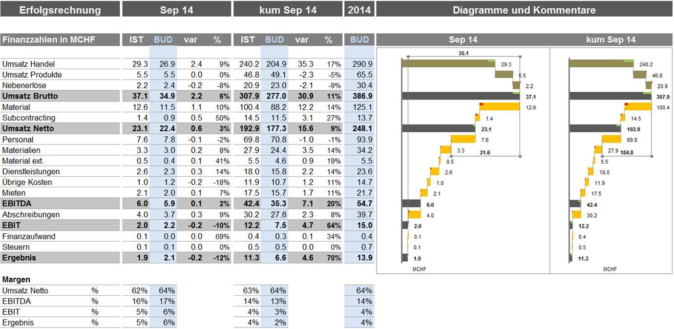 Niedlich Umsatzbericht Vorlage Zeitgenössisch - Entry Level Resume ...