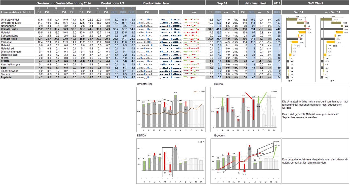 Monatliche Gewinn- und Verlustrechnung | Herold GmbH | Excel und ...